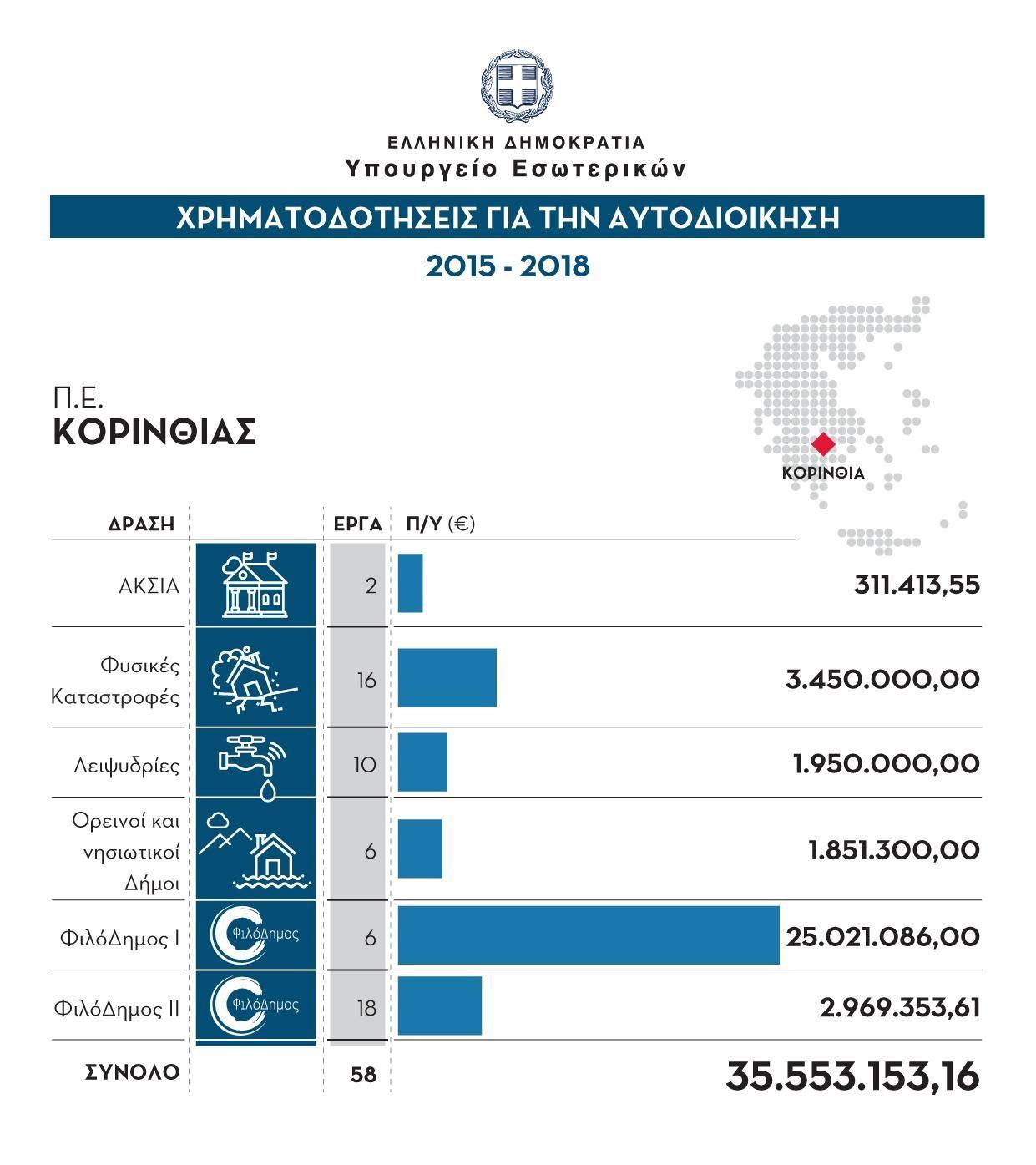 35.553.153 ευρώ στην Κορινθία απο το υπουργείο Εσωτερικών - Morias ...
